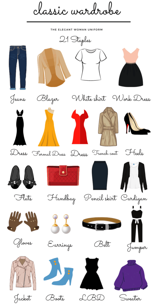 A checklist with all the images beforehand of the 21 clothes in a classic wardrobe